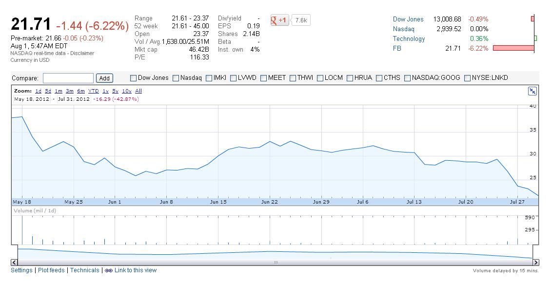 A Facebook részvények árainak változása - Google Finance